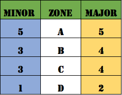Minor Major Scoring USPSA.png